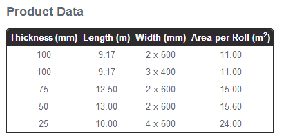 Acoustic Roll Specification