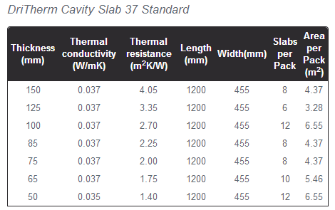 Dritherm 37 Specifications
